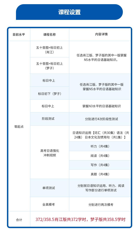 高考日語N5基礎全程班課程安排