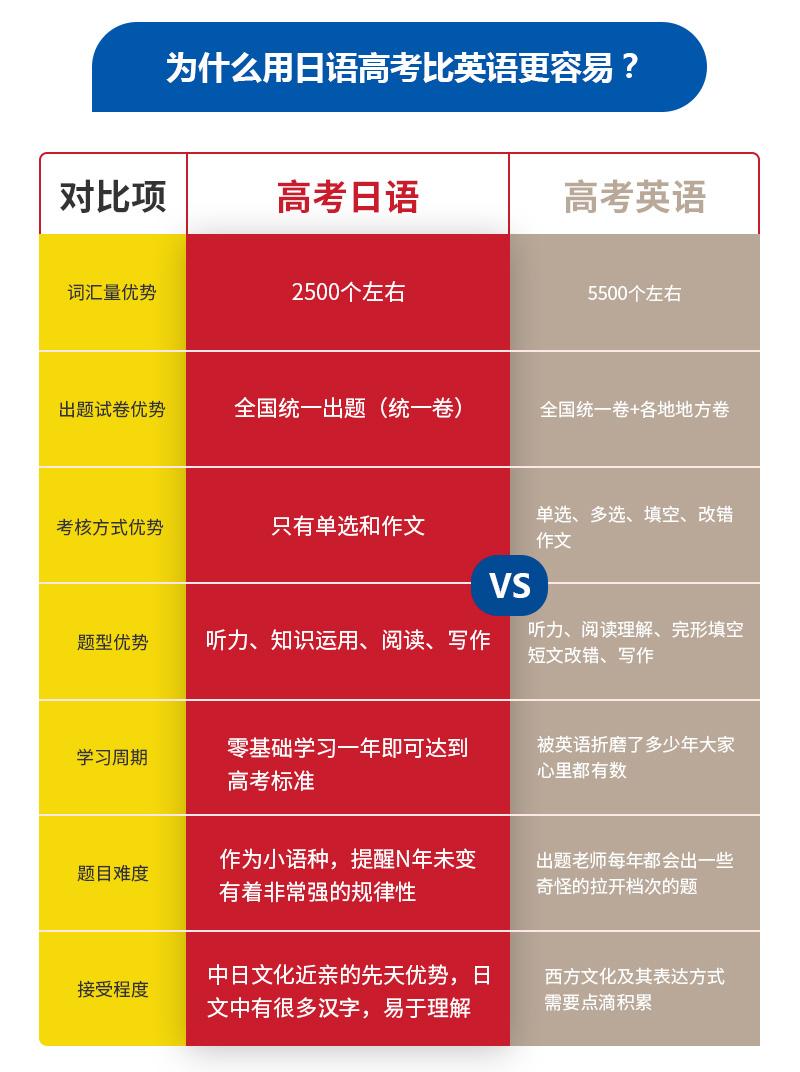 高考日語比英語更容易